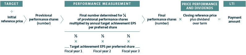 Calculation of the payment amount from the performance share plan (graphic)